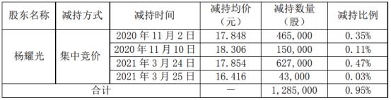 南华仪器股东杨耀光减持128.5万股 套现约2294.24万元