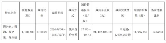 广东骏亚4名股东合计减持114.08万股 套现合计2146.2万