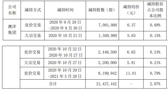 蔚蓝锂芯股东澳洋集团减持2142.74万股 套现约2.36亿