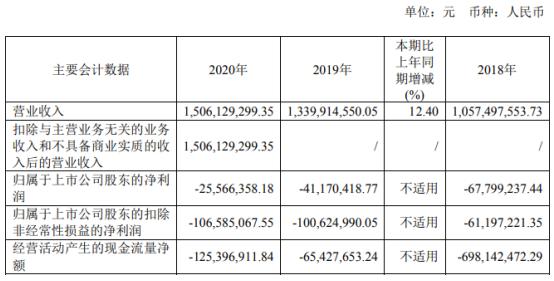 芯原股份2020年亏损2556.64万 董事长戴伟民薪酬349.02万