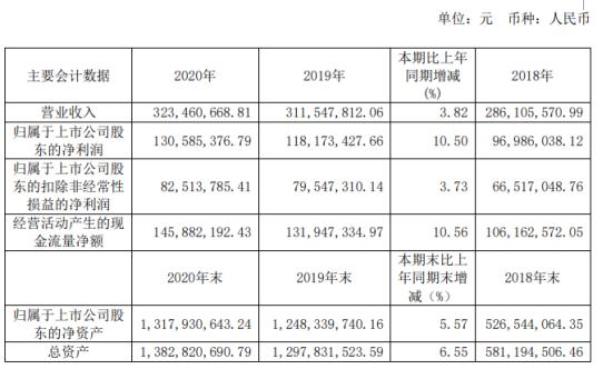 嘉必优2020年净利增长10.5% 董事长易德伟薪酬108.82万