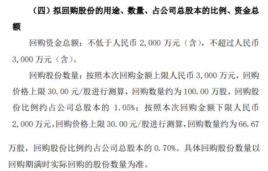普元信息将花不超3000万元回购公司股份 用于股权激励