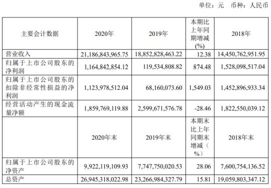 华友钴业2020年净利增长874.48% 董事长陈雪华薪酬721.07万