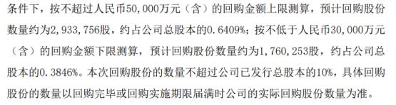 汇顶科技将花不超5亿元回购公司股份 用于股权激励