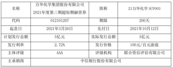 万华化学发行5亿短期融资券 票面利率2.72%