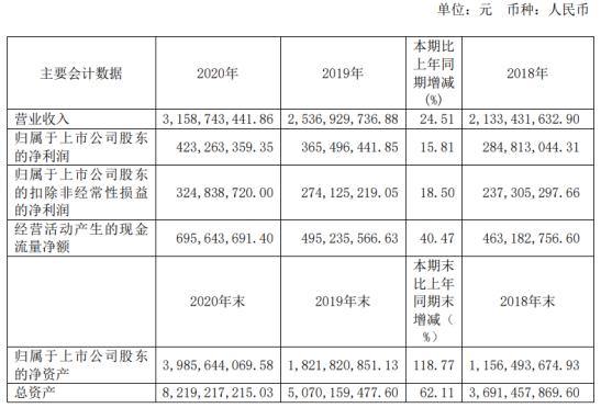 中控技术2020年净利增长15.81% 董事长CUISHAN薪酬237.85万