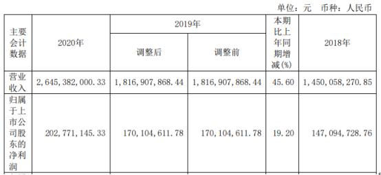 康德莱2020年净利增长19.2% 总经理张维鑫薪酬154万