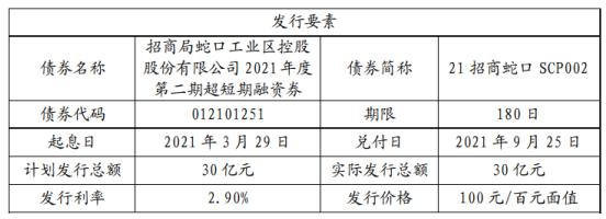 招商蛇口发行30亿短期融资券 票面利率2.9%