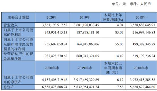 四方股份2020年净利3.44亿增长83.07%经营业绩稳步增长 总裁刘志超薪酬154.9万