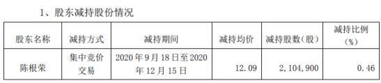 金盾股份股东陈根荣减持210.49万股 套现2544.82万