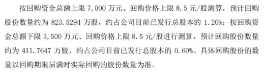 复旦复华将花不超7000万元回购公司股份 用于后续实施股权激励