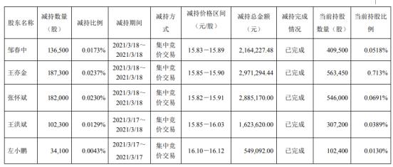 今创集团5名股东合计减持64.22万股 套现合计1019.34万