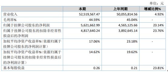 德高化成2020年净利562.17万增长23.14% 销售规模增长
