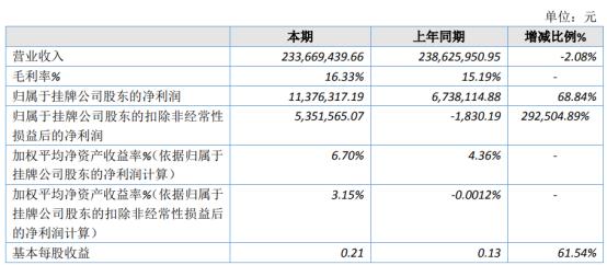 美亚高新2020年净利1137.63万增长68.84% 原材料价格偏低