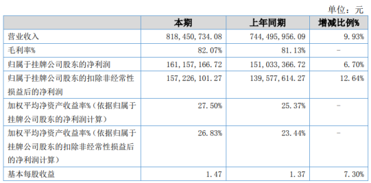 津同仁堂2020年净利1.61亿增长6.7% 公司投资的三家银行分红同比增加