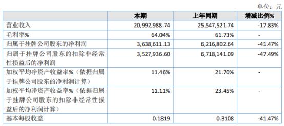 中矿华沃2020年净利363.86万下滑41.47% 海外客户全年执行合同额减少
