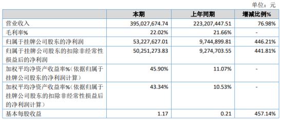 聚合科技2020年净利5322.76万增长446.21% 产品毛利率增加