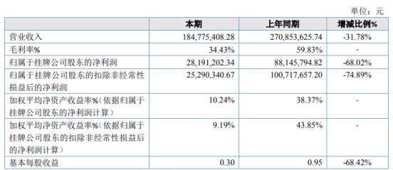 固润科技2020年净利2819.12万下滑68.02% 产品价格下降
