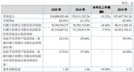泰祥股份2020年净利7039.29万下滑10.56% 折旧摊销费用增加