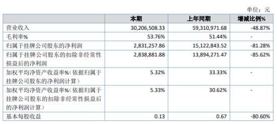 智尚捷付2020年净利283.13万下滑81.28% 疫情影响本年项目开展较晚