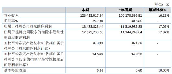 恒美股份2020年净利1348.38万增长17.05% 公司规模扩大、销售增加