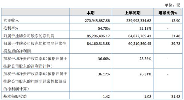 德芯科技2020年净利8529.65万增长31.48% 公司销售收入增长