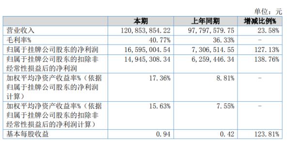 锑玛工具2020年净利1659.5万增长127.13% 政府降低社保费用
