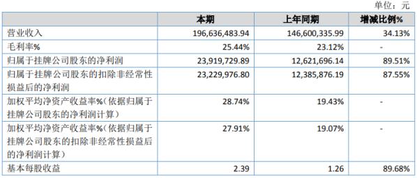 海达尔2020年净利2391.97万增长89.51% 客户需求量增长迅速