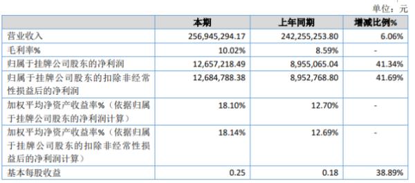 金辉物流2020年净利1265.72万增长41.34% 货运量规模增加