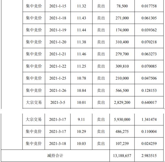 雪榕生物股东余荣琳减持1318.87万股 套现约1.2亿