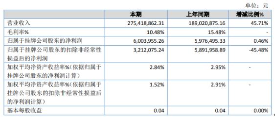 易通城建2020年净利600.4万增长0.46% 本期新增园林绿化业务