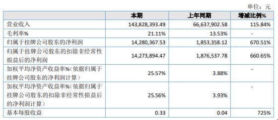 宏基新材2020年净利1428.04万增长670.51% 湿拌砂浆销售额保持稳定增长