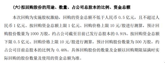 华胜天成将花不超1亿元回购公司股份 用于股权激励