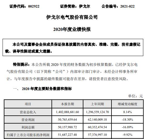 伊戈尔2020年度净利5168.72万下滑9.92% 平均毛利率下降