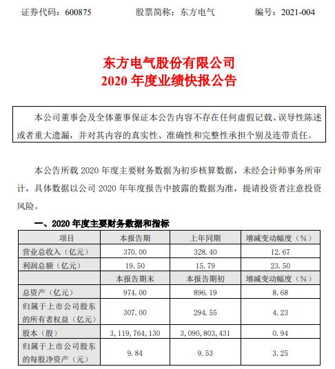 东方电气2020年度利润19.5亿增长23.5% 产品毛利增加
