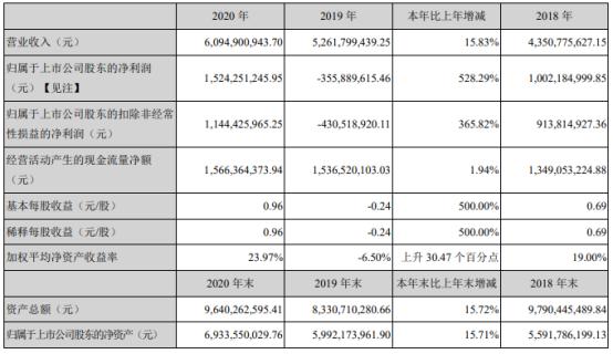汤臣倍健2020年净利15.24亿同比扭亏为盈 董事长梁允超薪酬65.82万
