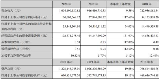 丝路视觉2020年净利6060.56万增长117.66% 董事长李萌迪薪酬125.6万