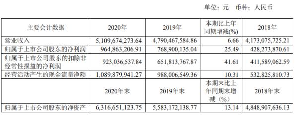 宁夏建材2020年净利9.65亿增长25.49%商品混凝土产销量增加 董事长尹自波薪酬96.07万