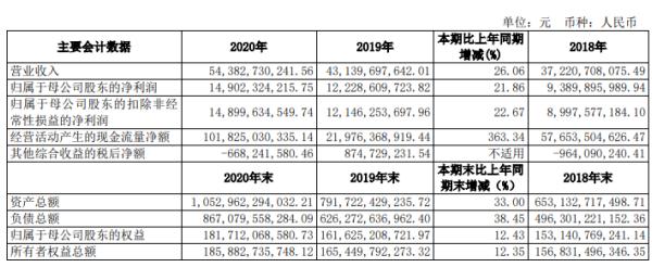中信证券2020年净利润149.02亿元 增长21.86% 张佑军董事长工资491.51万