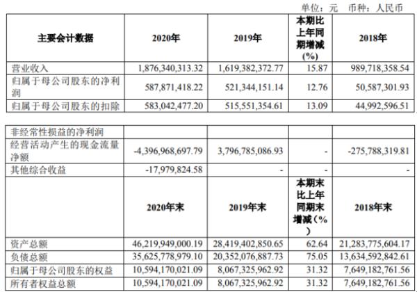国联证券2020年净利润5.88亿元 增长12.76% 证券投资业务收入增长总裁葛晓波 支付276万