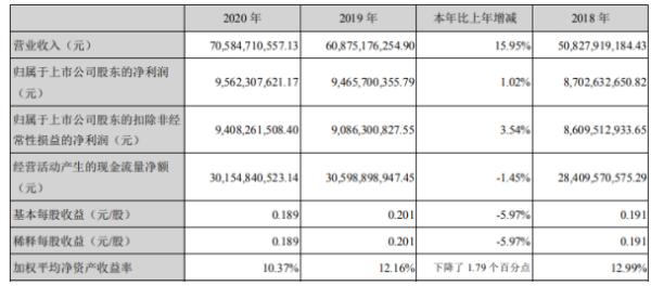 中国广核2020年净利95.62亿增长1.02% 执行董事兼总裁高立刚薪酬90.8万
