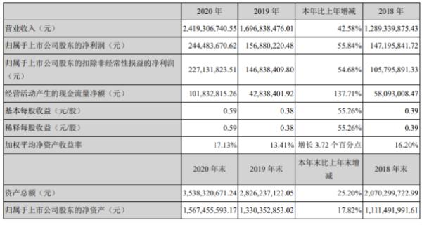 金立永磁2020年净利润2.44亿 增长55.84% 国内销售收入增长董事长蔡的工资为173.31万元