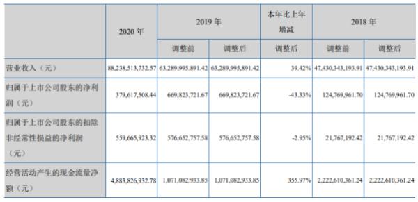 云南铜业2020年净利下滑43.33% 董事长田永忠薪酬122.44万