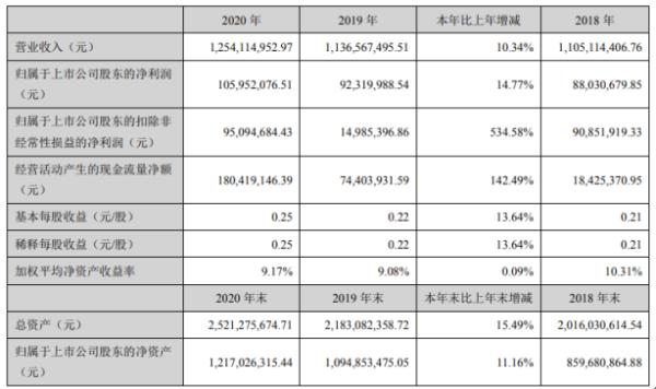南方汇通2020年净利增长14.77% 董事长蔡志奇薪酬90.74万