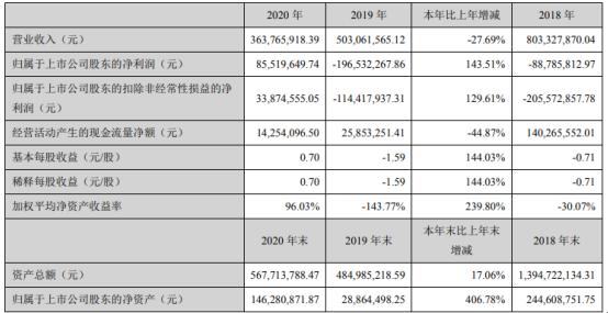 田中精机2020年净利同比扭亏为盈 总经理张玉龙薪酬516.54万