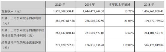 地铁设计2020年净利增长21.08% 董事长农兴中薪酬120.4万