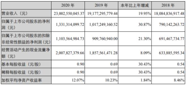 柳工2020年净利增长30.87% 总裁黄海波薪酬148.3万