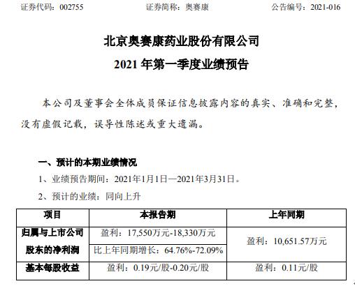 奥赛康2021年第一季度预计净利1.76亿-1.83亿增长65%-72%