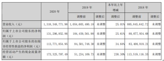 新大正2020年净利增长25.61% 董事长李茂顺薪酬120.19万
