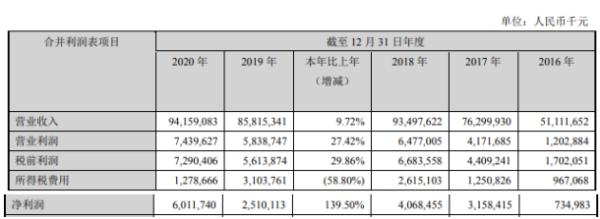 中集集团2020年净利润增长139.5% CEO麦伯良薪酬1006.2万